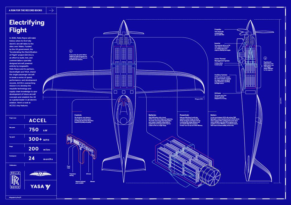 Rolls Royce, Project ACCEL, Electro flight, elektrické letadlo